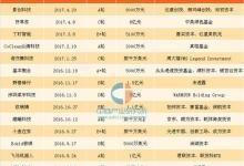 2017年中国智能硬件行业市场分析及预测
