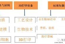 中国3D医疗打印行业图谱