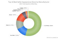 2017年第二季度网上最畅销3D打印机排行