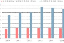 京津冀燃煤污染问题与空气质量影响