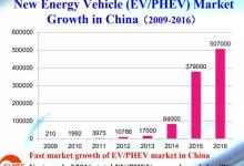 全面解读中国新能源车和动力电池产品市场现状