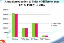 锂离子电池未来的市场和技术的展望