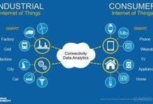 趣谈工业物联网生态圈六层次