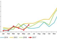 混动客车市场水涨船高 6月产量占上半年1/3