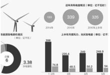 我国可再生能源发电装机破6亿千瓦
