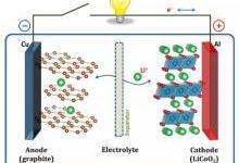 锂-空气电池的时代会到来吗?