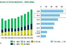 亚太区风电并网容量未来十年内新增72GW