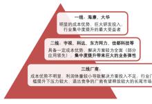 传统安防行业格局及后端应用趋势分析