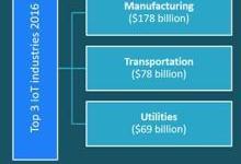 工业物联网(IIoT)的定义和主要细分市场