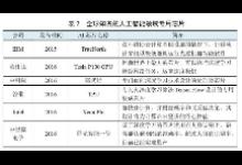 """发展生态初步生成 中国开启""""人工智能+""""大时代"""