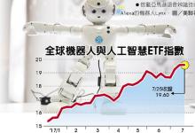 机器人、AI类股 今年来涨赢美股大盘