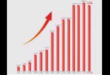超越去年营收需要多久:大族激光只需要半年多