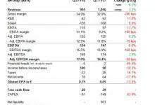 83.54亿元!欧司朗2017财年第三季度业绩出炉