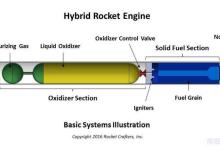 Rocket Crafters获美国防部百万合约3D打印混合动力火箭引擎