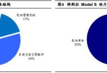 【透视】特斯拉电动汽车电池解刨分析