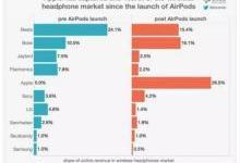 被低估的AirPods以及未来的智能耳机市场