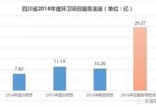 四川省2016年环卫服务市场统计结果