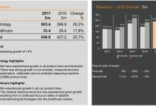 雷尼绍2017上半年财政收入增长了25%