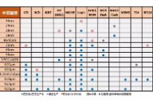 解析:中芯国际各制程技术节点