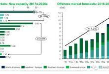 未来全球5大海上风电市场 中国第一!