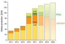 光伏PERC电池的过去、现在和未来