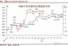 上半年发电量数据伪增长 PPP行情拟来袭