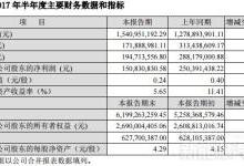 多氟多半年度净利1.51亿 同比下降39.76%