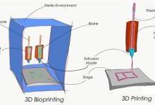 生物3D打印墨水:展示药物研发的未来
