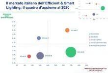 意大利LED及智能照明市场有望大幅扩增