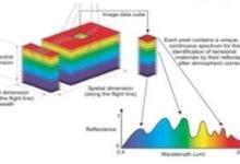 显微高光谱系统测试LED光源分析报告