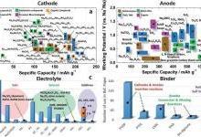 2017上半年钠离子电池前沿综述