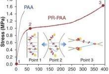 锂离子电池硅负极重大进展!