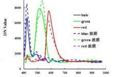 基于高光谱技术不同手机屏幕色彩还原度分析