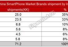 2017年年中智能手机市场发展趋势简析