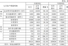 江淮汽车7月纯电动乘用车销量同比增长139.11%
