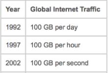大数据时代 半导体产业如何淘金?
