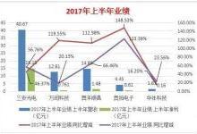 中国LED产业形势大好,危机依旧四伏!