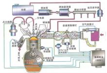 细数发动机都有哪些传感器