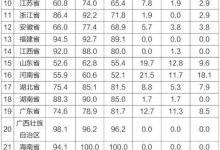 2017年上半年水环境形势分析