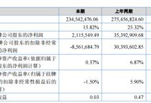 日新科技半年营收2.3亿 同降15%