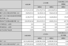 爱康科技半年营收21.7亿 净利5千万