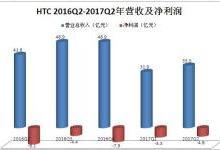 连续9个季度亏损 HTC能否借助VR翻身?
