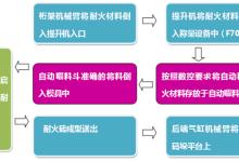 自动化改造为企业增效的5个经典解决方案