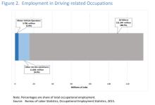 无人驾驶将威胁到1550万人的工作?
