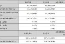 奇正藏药营收4.5亿元 净利增长5.20%