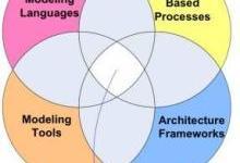 基于模型的系统工程 | 智能制造新概念