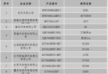 北京第4批新能源备案目录公布:12款车型入选