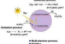 双位活化实现高效二氧化碳转化