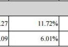 金莱特发布2017年上半年业绩报告,表现如何?