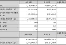 特锐德:上半年净利润同比增长7.61%